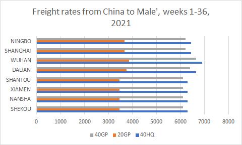 Freight rate China to Maldives week 36 2021